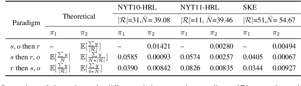Figure 3 for Revisiting the Negative Data of Distantly Supervised Relation Extraction