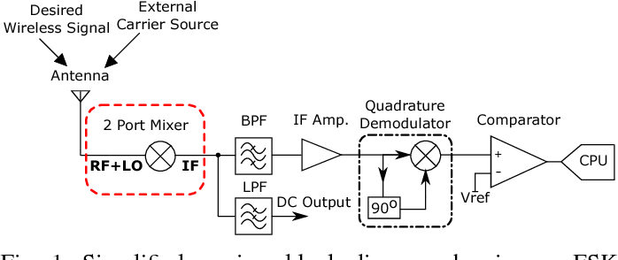 Figure 1 from a low power 24 ghz superheterodyne receiver 1 simplified receiver block diagram showing an fsk demodulation example ccuart Images