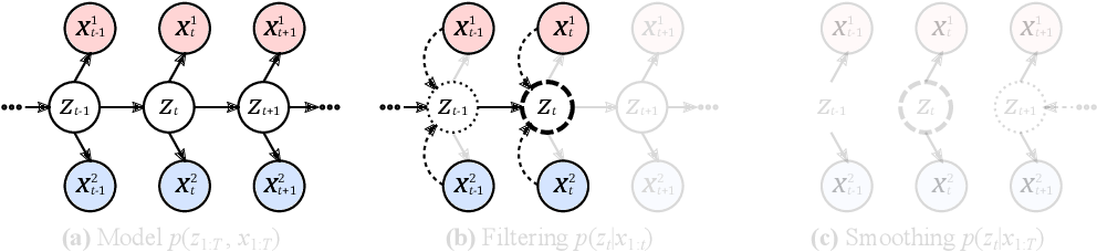 Figure 1 for Factorized Inference in Deep Markov Models for Incomplete Multimodal Time Series