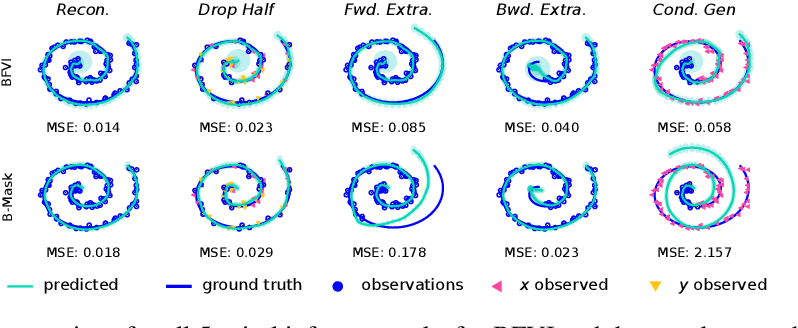Figure 3 for Factorized Inference in Deep Markov Models for Incomplete Multimodal Time Series