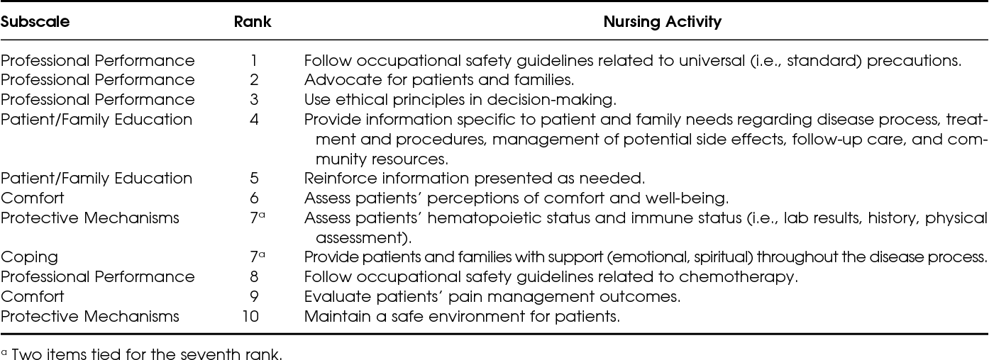 Revising The Blueprint For The Oncology Certified Nurse Ocn