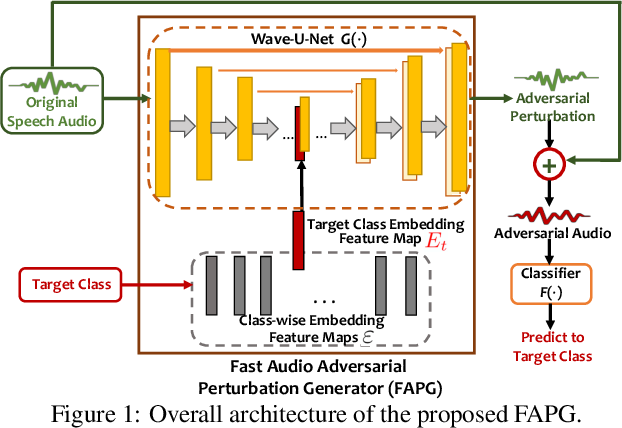 Figure 1 for Enabling Fast and Universal Audio Adversarial Attack Using Generative Model
