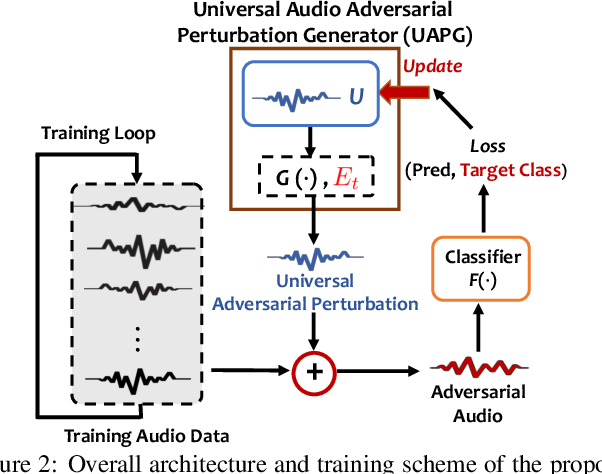 Figure 3 for Enabling Fast and Universal Audio Adversarial Attack Using Generative Model