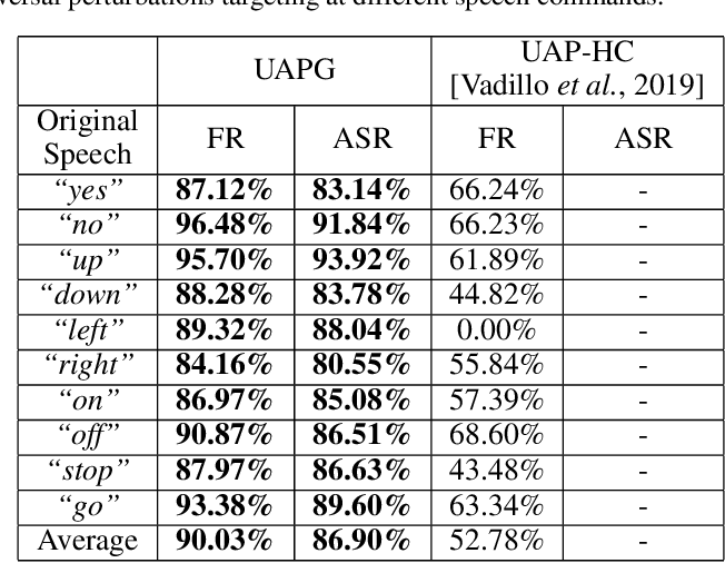 Figure 4 for Enabling Fast and Universal Audio Adversarial Attack Using Generative Model