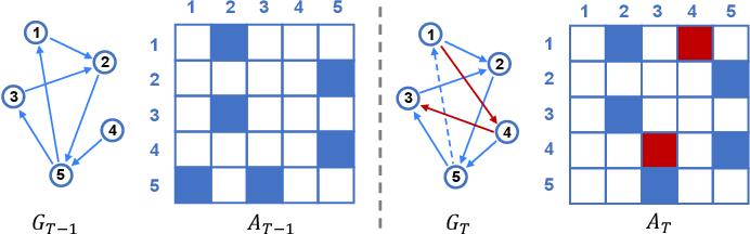 Figure 1 for E-LSTM-D: A Deep Learning Framework for Dynamic Network Link Prediction