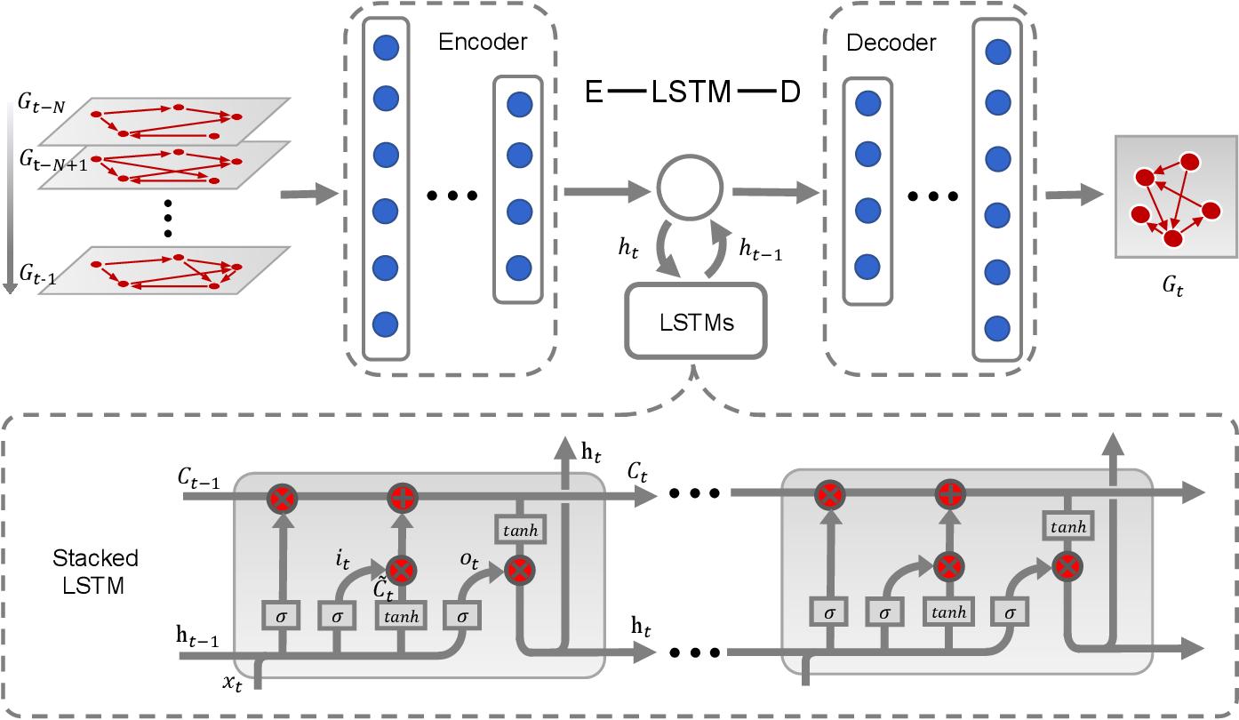 Figure 2 for E-LSTM-D: A Deep Learning Framework for Dynamic Network Link Prediction