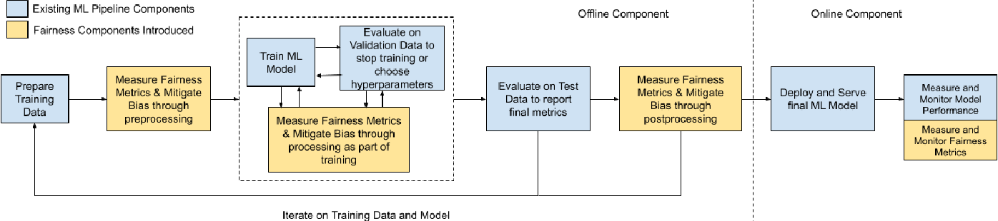 Figure 1 for LiFT: A Scalable Framework for Measuring Fairness in ML Applications
