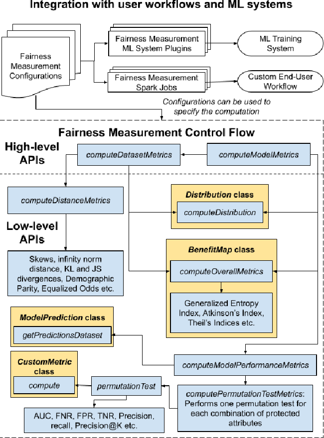 Figure 2 for LiFT: A Scalable Framework for Measuring Fairness in ML Applications