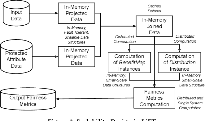 Figure 3 for LiFT: A Scalable Framework for Measuring Fairness in ML Applications