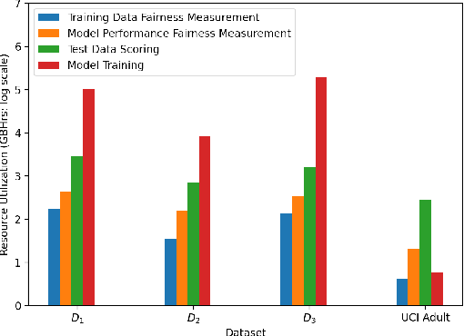 Figure 4 for LiFT: A Scalable Framework for Measuring Fairness in ML Applications