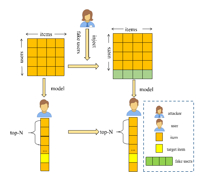 Figure 1 for Data Poisoning Attacks on Neighborhood-based Recommender Systems