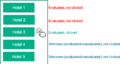 Figure 1 for Handling Position Bias for Unbiased Learning to Rank in Hotels Search