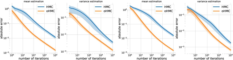 Figure 2 for Orbital MCMC
