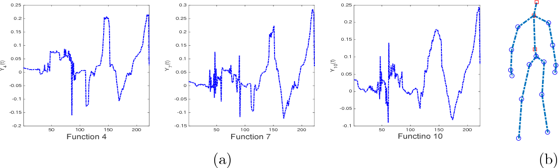 Figure 3 for Dynamic Multivariate Functional Data Modeling via Sparse Subspace Learning