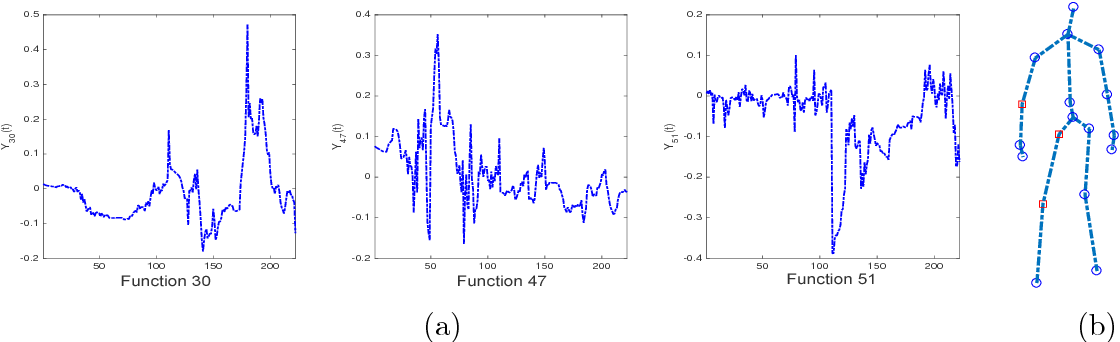 Figure 4 for Dynamic Multivariate Functional Data Modeling via Sparse Subspace Learning