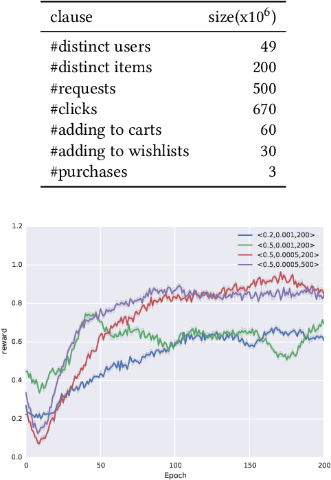 Figure 2 for Value-aware Recommendation based on Reinforced Profit Maximization in E-commerce Systems