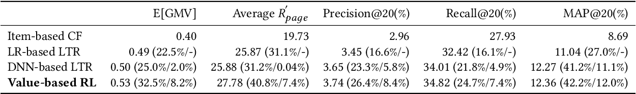 Figure 4 for Value-aware Recommendation based on Reinforced Profit Maximization in E-commerce Systems