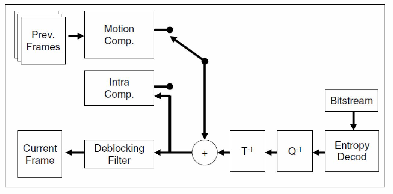 Hardware Implementation Of A High Speed Deblocking Filter For The H 264 Encoder Block Diagram Explanation Figure 11