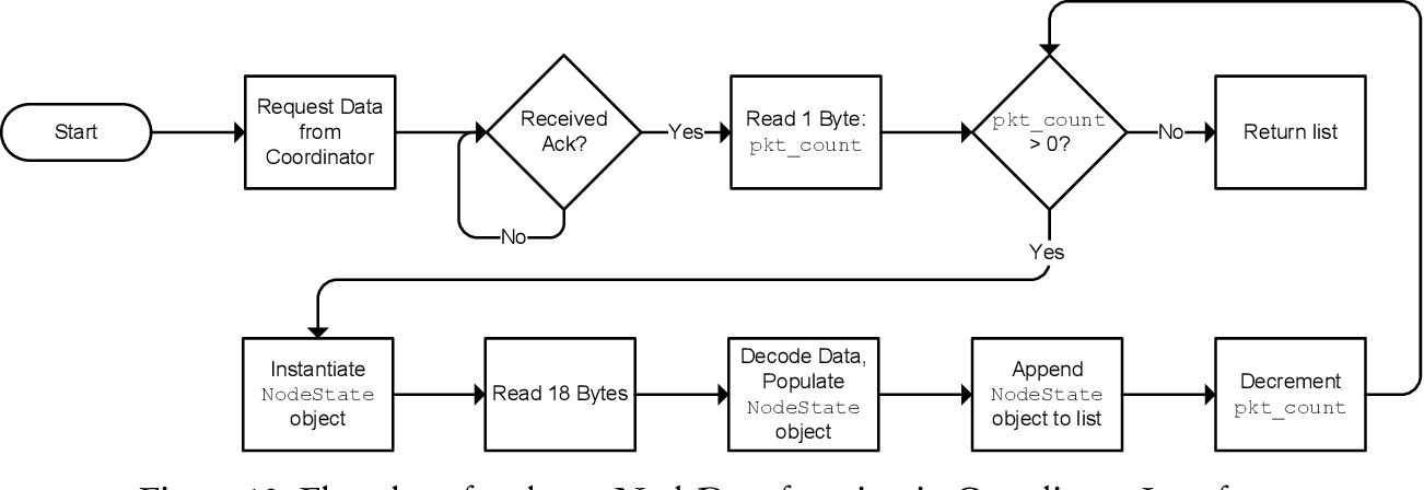 Figure 12 From Embedded System Design For Real Time Monitoring Of Solitary Embedded System Design For Real Time Monitoring Of Solitary Semantic Scholar