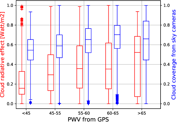 Figure 2 for Analyzing Solar Irradiance Variation From GPS and Cameras