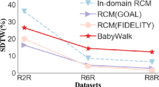 Figure 1 for BabyWalk: Going Farther in Vision-and-Language Navigation by Taking Baby Steps