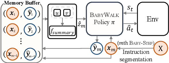 Figure 3 for BabyWalk: Going Farther in Vision-and-Language Navigation by Taking Baby Steps