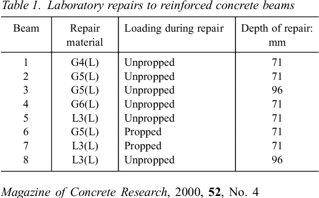 Table 2 from Factors affecting the efficiency of repair to propped