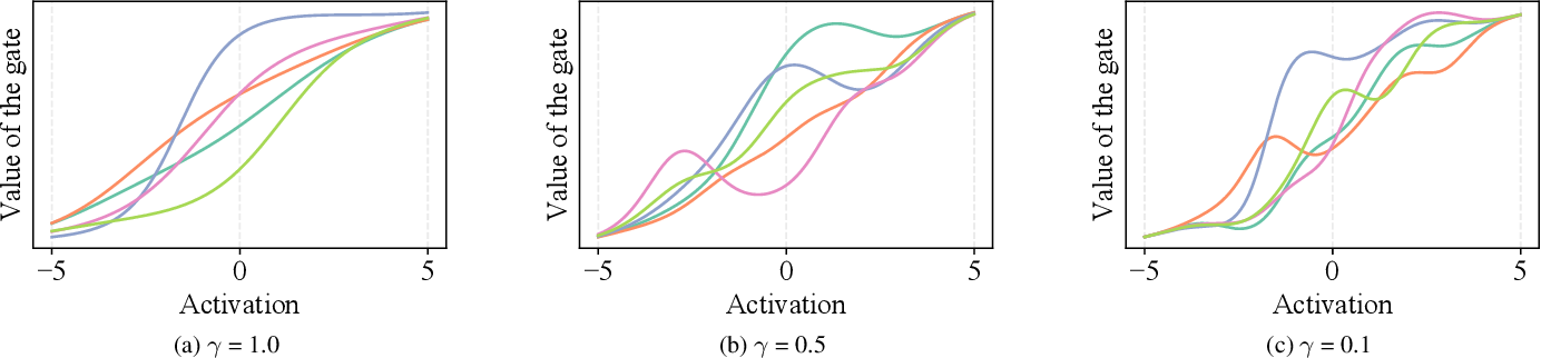Figure 1 for Recurrent Neural Networks with Flexible Gates using Kernel Activation Functions