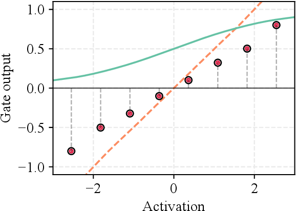 Figure 3 for Recurrent Neural Networks with Flexible Gates using Kernel Activation Functions