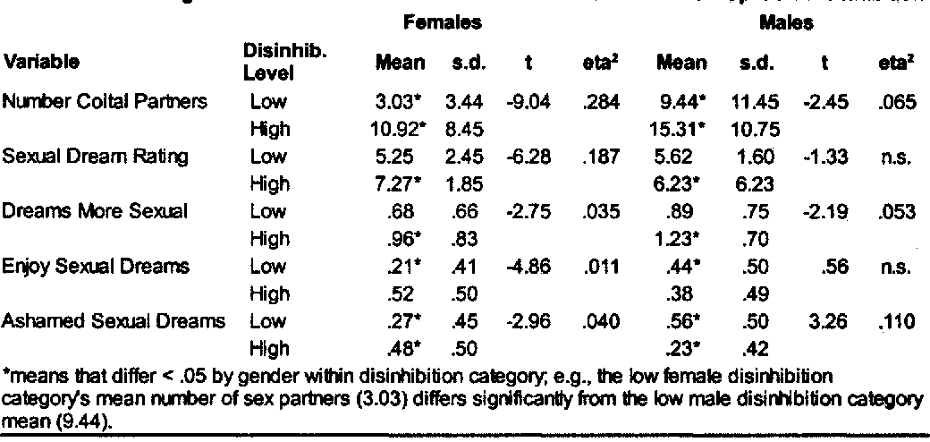 PDF] Gender Differences in Sexual Dreaming, Disinhibition, and