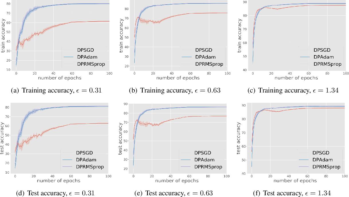 Figure 2 for Private Stochastic Non-Convex Optimization: Adaptive Algorithms and Tighter Generalization Bounds