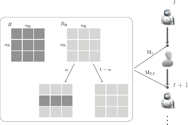 Figure 3 for Game-Theoretic Modeling of Human Adaptation in Human-Robot Collaboration