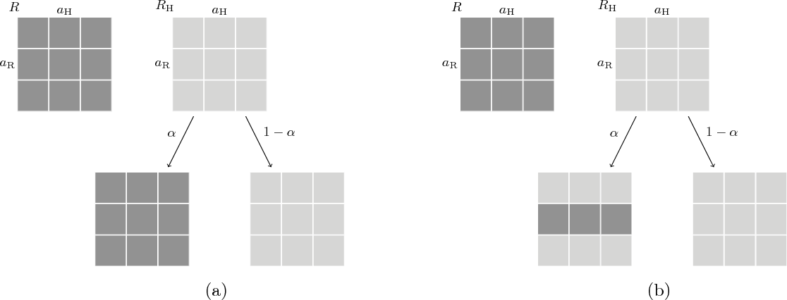 Figure 4 for Game-Theoretic Modeling of Human Adaptation in Human-Robot Collaboration