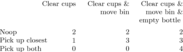 Figure 2 for Game-Theoretic Modeling of Human Adaptation in Human-Robot Collaboration