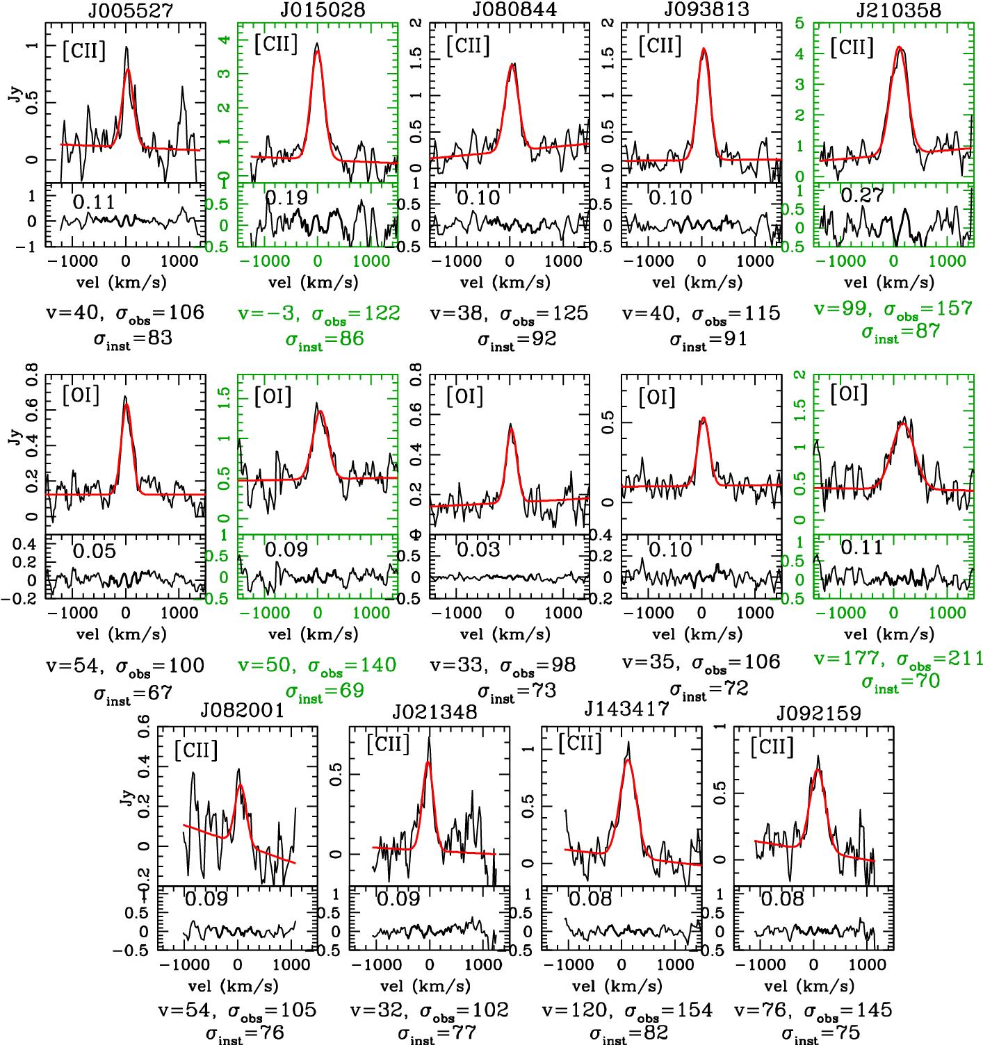 5dd56400c2 Figure 2 from Interstellar medium conditions in z ∼ 0 . 2 Lyman ...