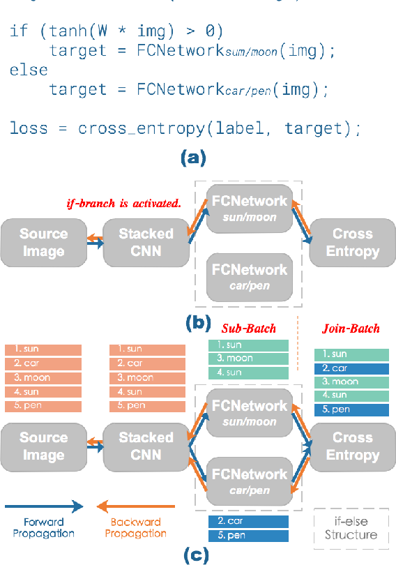 Figure 1 for NDT: Neual Decision Tree Towards Fully Functioned Neural Graph