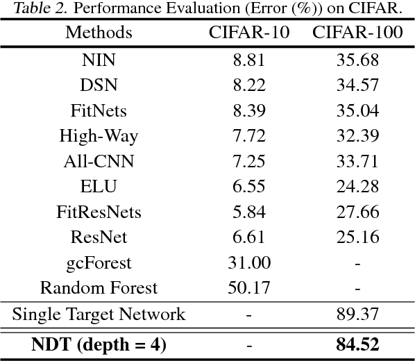 Figure 4 for NDT: Neual Decision Tree Towards Fully Functioned Neural Graph