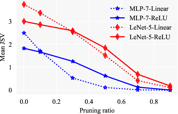 Figure 1 for Dynamical Isometry: The Missing Ingredient for Neural Network Pruning