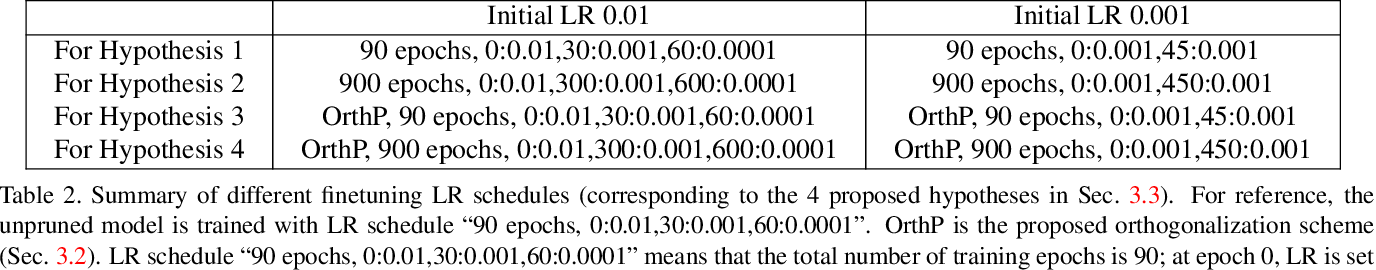Figure 3 for Dynamical Isometry: The Missing Ingredient for Neural Network Pruning