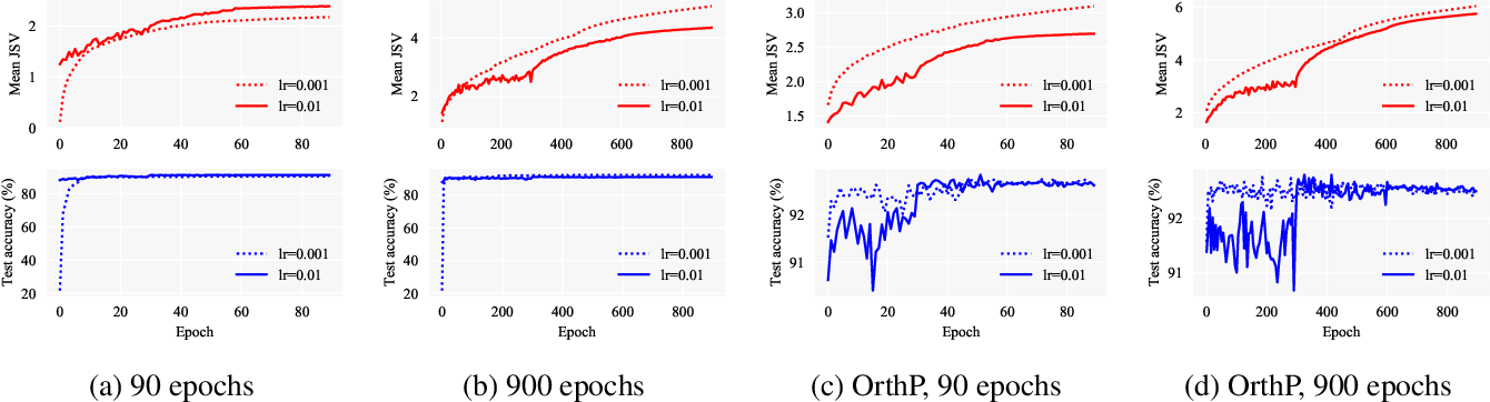 Figure 4 for Dynamical Isometry: The Missing Ingredient for Neural Network Pruning