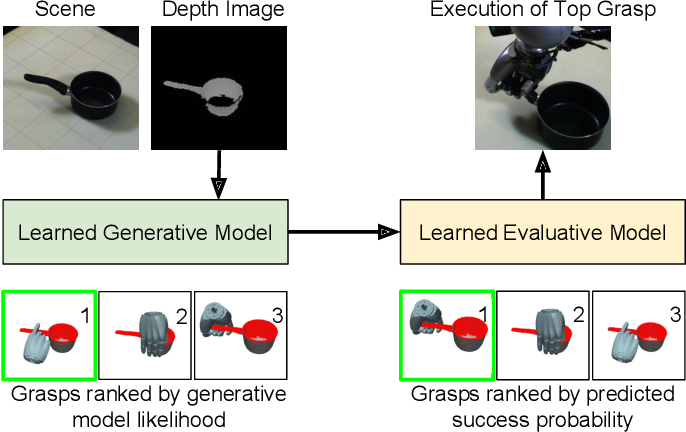Figure 1 for Deep Dexterous Grasping of Novel Objects from a Single View