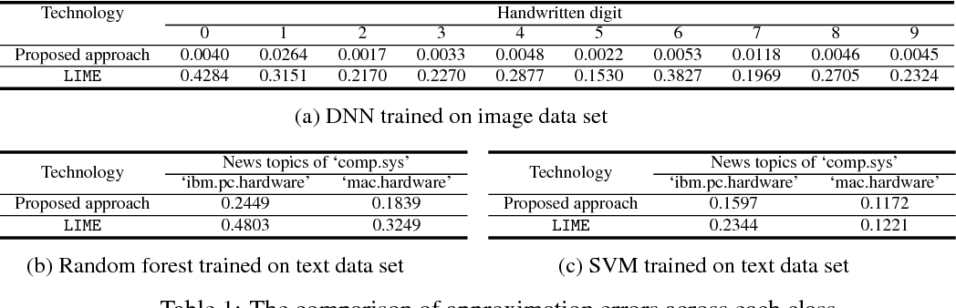 Figure 2 for Towards Interrogating Discriminative Machine Learning Models