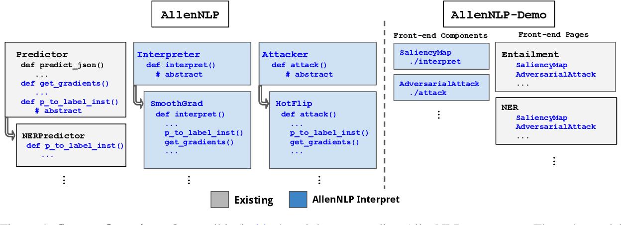Figure 3 for AllenNLP Interpret: A Framework for Explaining Predictions of NLP Models