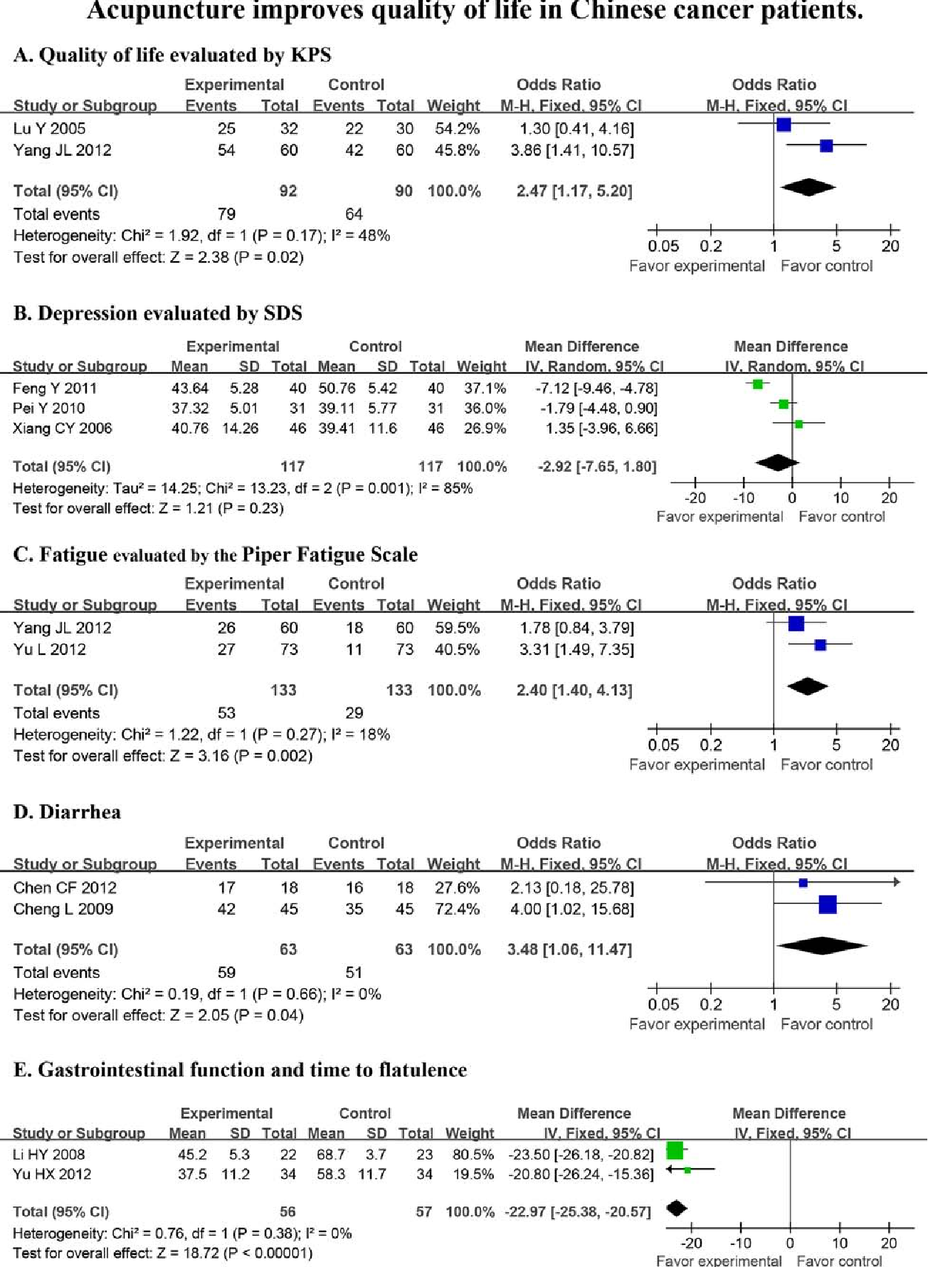 Figure 2: Acupuncture improves quality of life in Chinese cancer patients. Quality of life (KPS), depression (SDS), fatigue, diarrhea and time to flatulence were evaluated in a statistical model that used random effects.