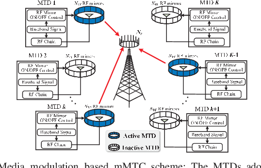 Figure 1 for Massive Access in Media Modulation Based Massive Machine-Type Communications