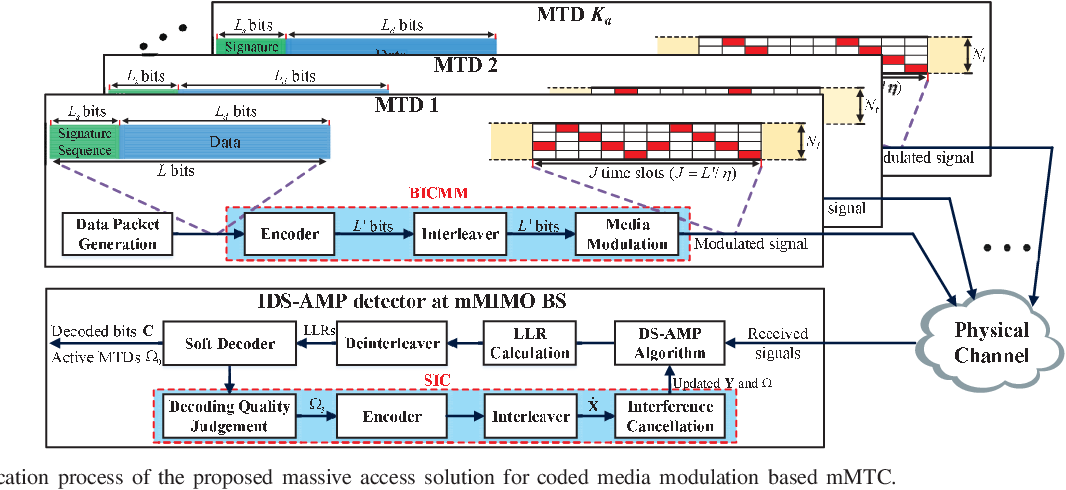 Figure 4 for Massive Access in Media Modulation Based Massive Machine-Type Communications