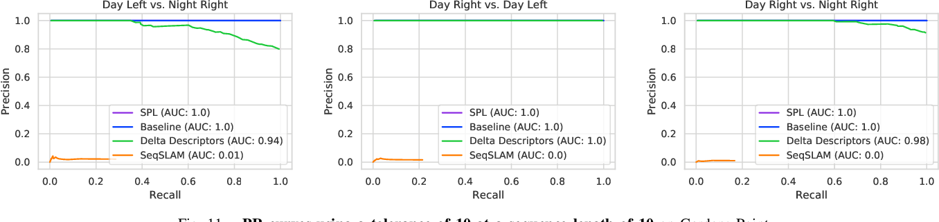 Figure 3 for Sequential Place Learning: Heuristic-Free High-Performance Long-Term Place Recognition