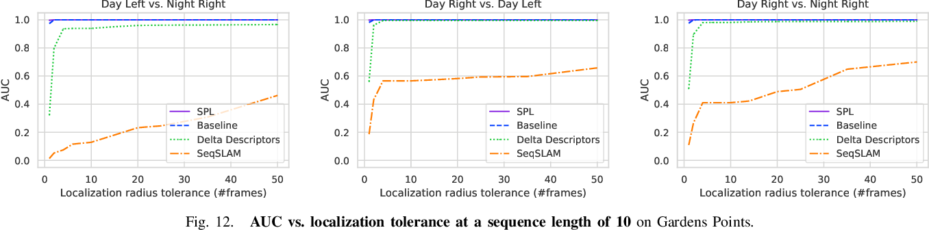 Figure 4 for Sequential Place Learning: Heuristic-Free High-Performance Long-Term Place Recognition