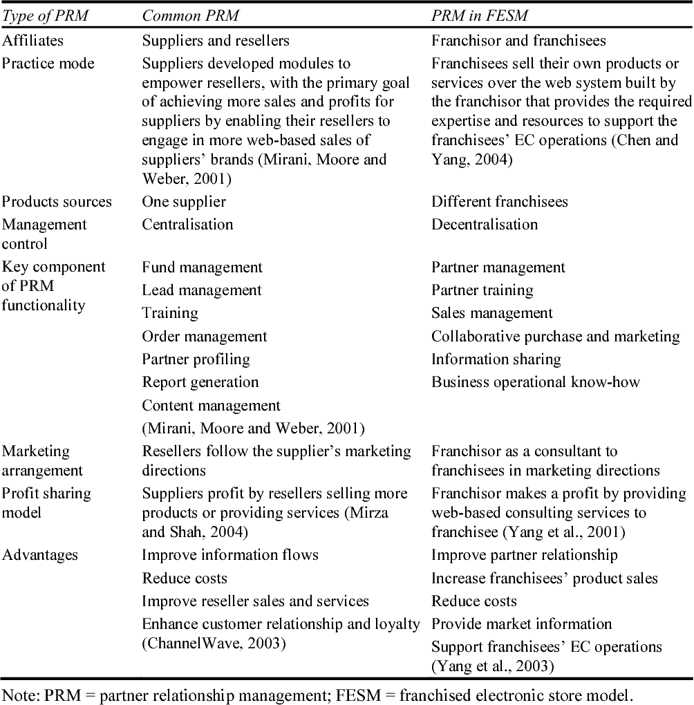 Table 2 from Developing the partner relationship management system