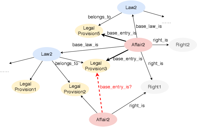 Figure 2 for Text-guided Legal Knowledge Graph Reasoning